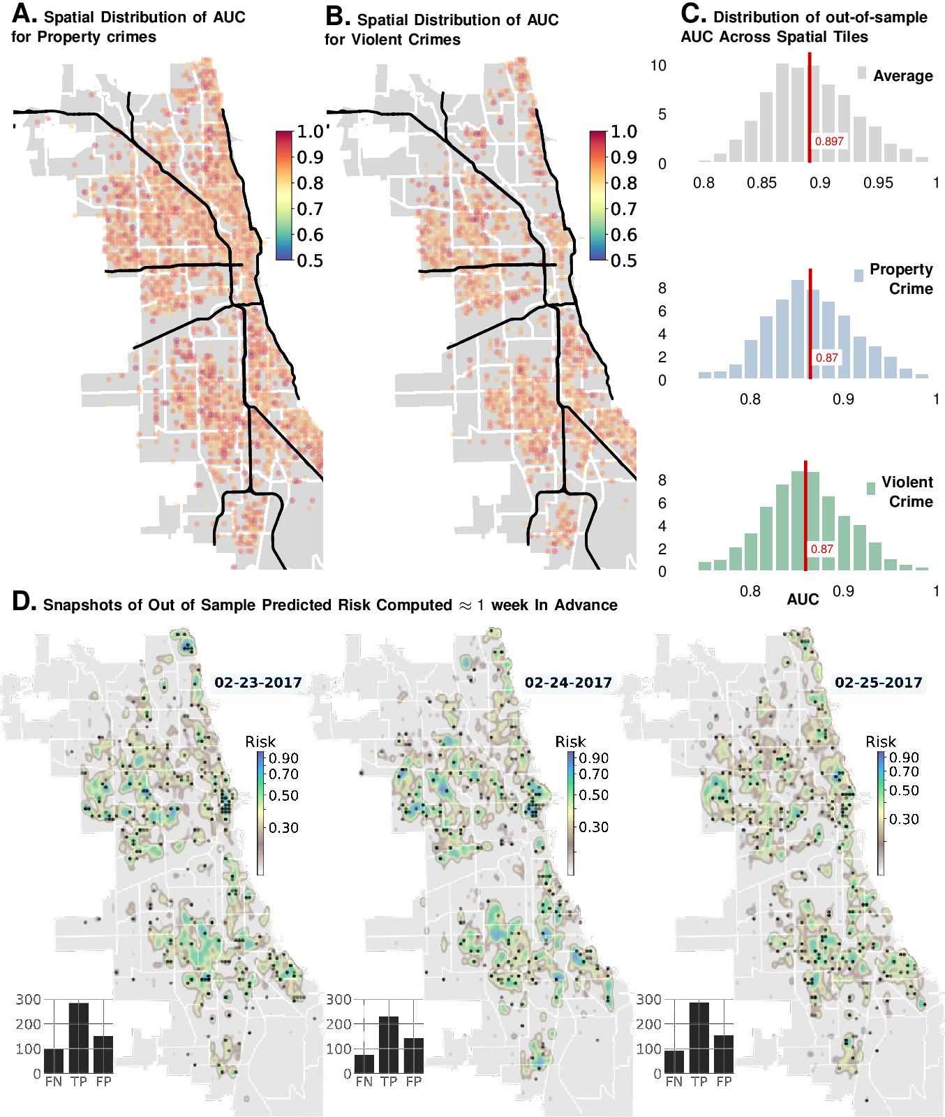 Figure 2 for Long-range Event-level Prediction and Response Simulation for Urban Crime and Global Terrorism with Granger Networks