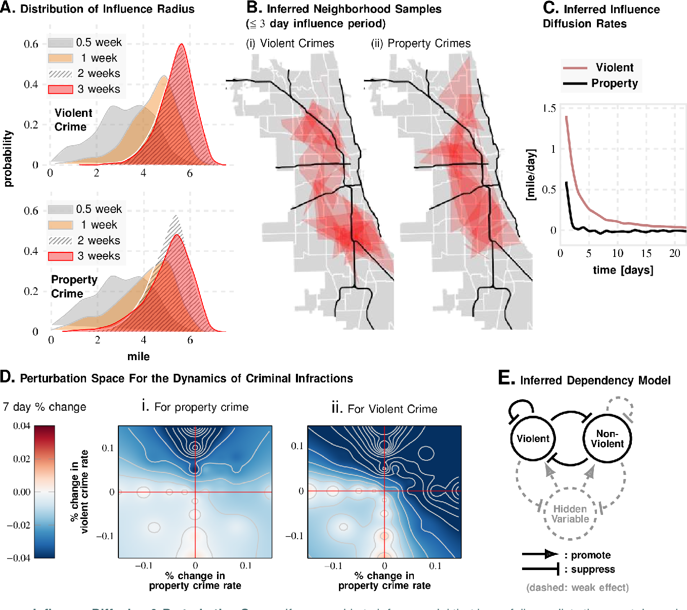 Figure 4 for Long-range Event-level Prediction and Response Simulation for Urban Crime and Global Terrorism with Granger Networks