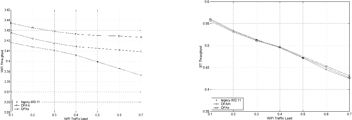 Fig. 7. Throughput of the Wi-Fi and BT networks when there are two SCO links between BT master/slave.