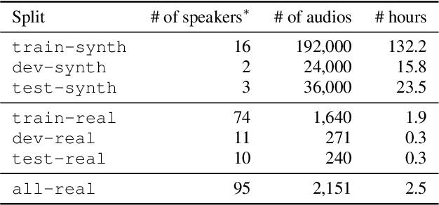 Figure 2 for Timers and Such: A Practical Benchmark for Spoken Language Understanding with Numbers