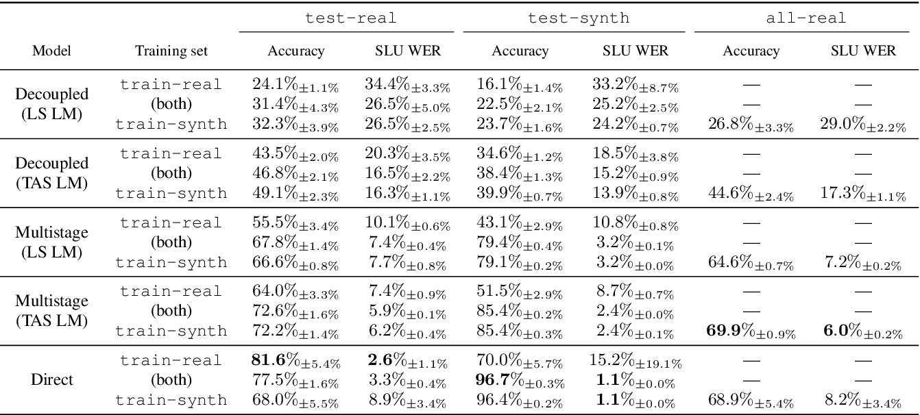 Figure 4 for Timers and Such: A Practical Benchmark for Spoken Language Understanding with Numbers
