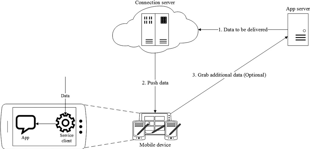 Remote Wiping and Secure Deletion on Mobile Devices: A