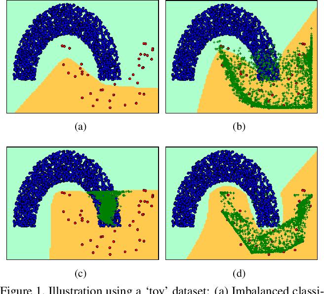 Figure 1 for Generative Adversarial Minority Oversampling