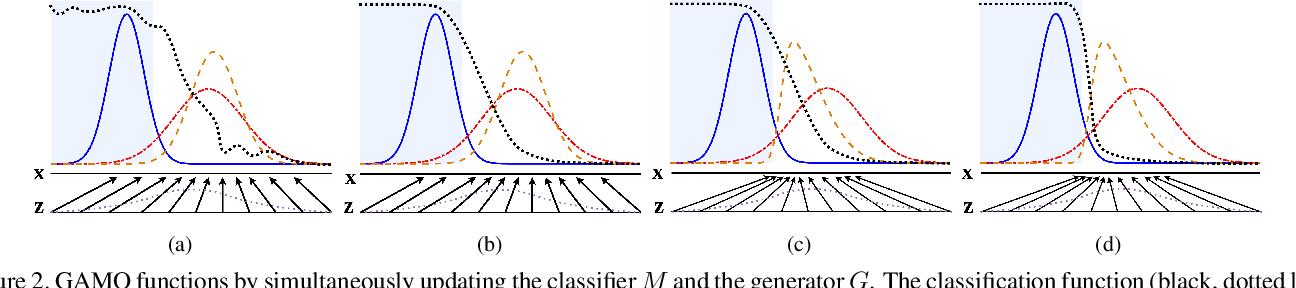 Figure 3 for Generative Adversarial Minority Oversampling