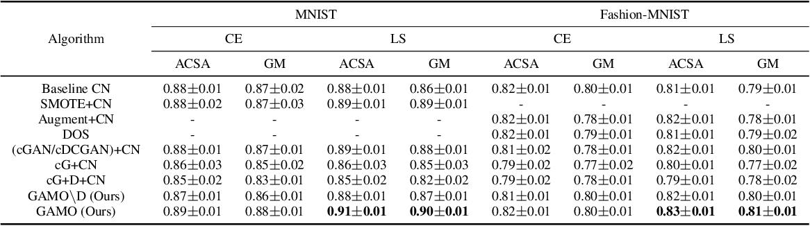 Figure 2 for Generative Adversarial Minority Oversampling