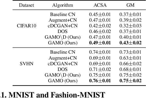 Figure 4 for Generative Adversarial Minority Oversampling