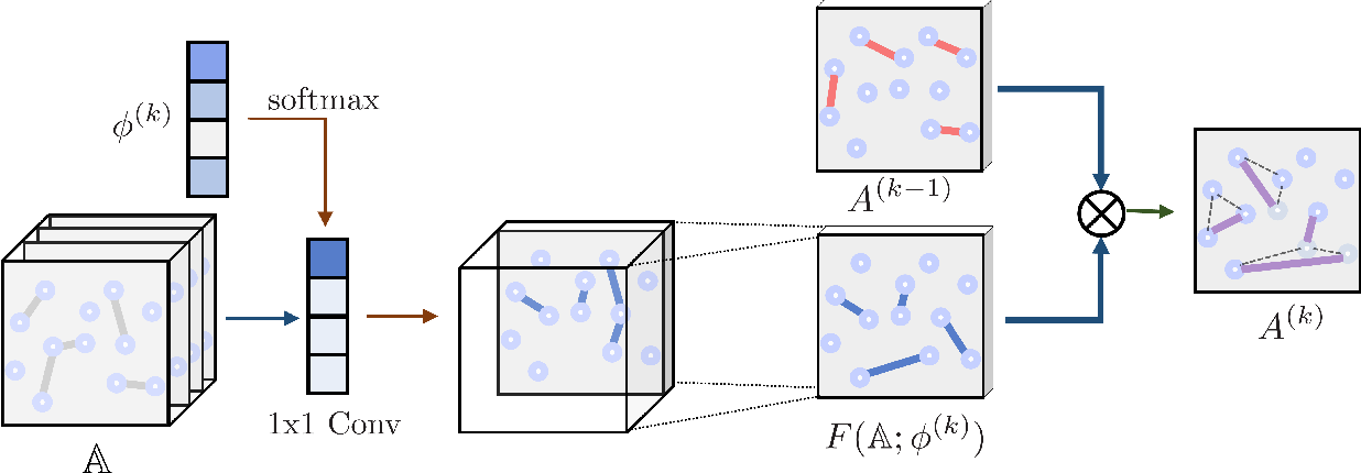 Figure 1 for Graph Transformer Networks: Learning Meta-path Graphs to Improve GNNs