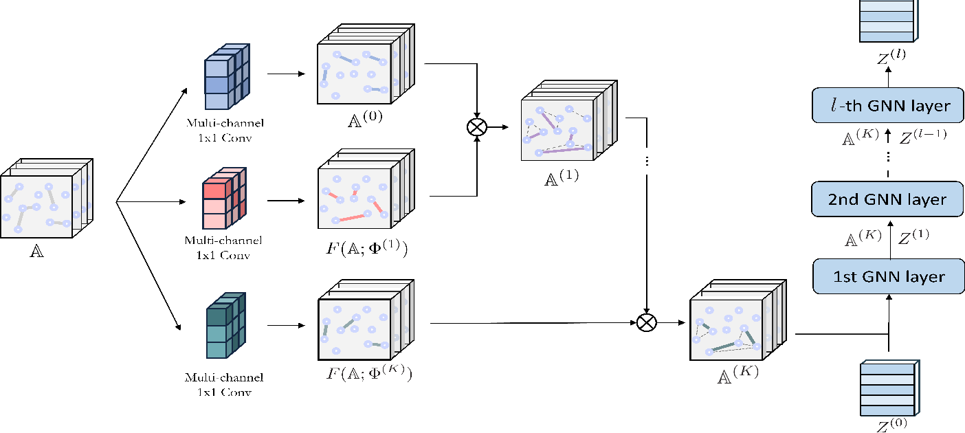 Figure 3 for Graph Transformer Networks: Learning Meta-path Graphs to Improve GNNs