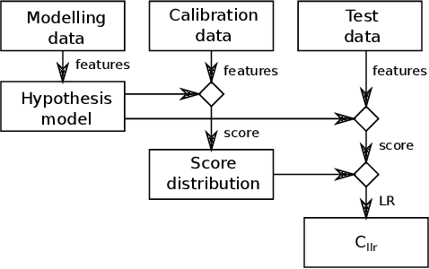 Figure 2 for Establishing phone-pair co-usage by comparing mobility patterns