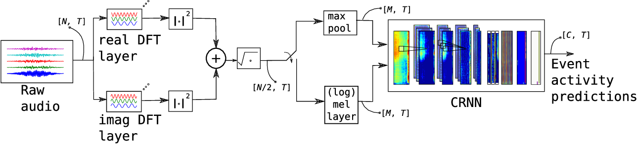 Figure 1 for End-to-End Polyphonic Sound Event Detection Using Convolutional Recurrent Neural Networks with Learned Time-Frequency Representation Input