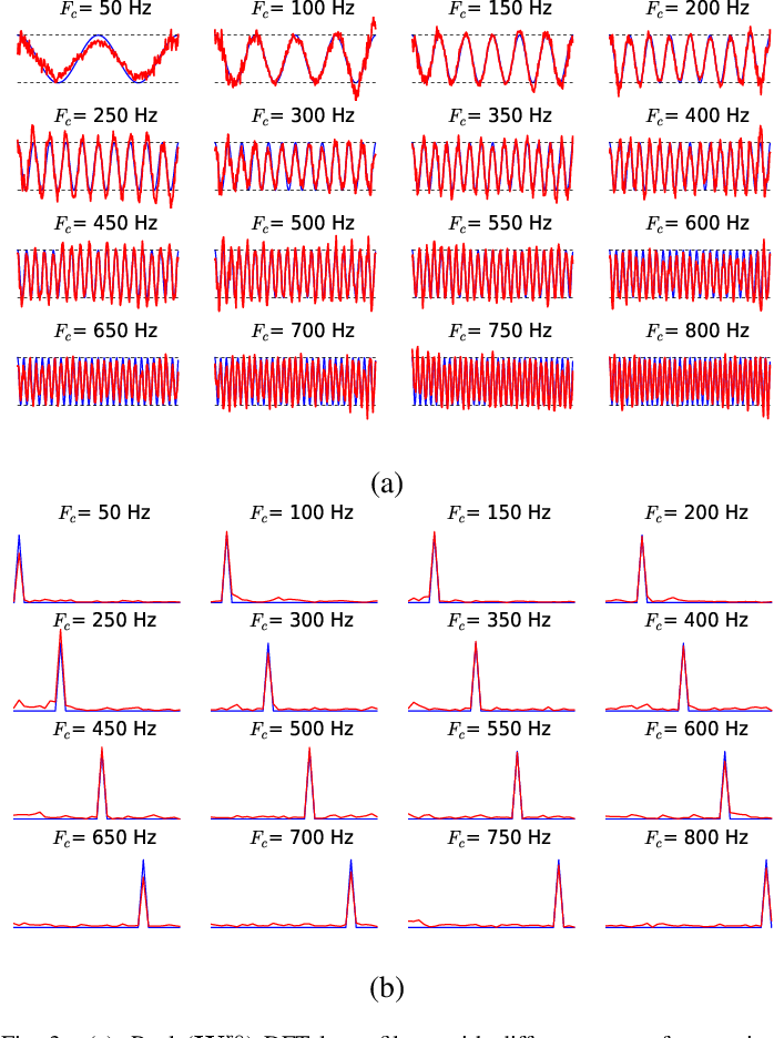 Figure 3 for End-to-End Polyphonic Sound Event Detection Using Convolutional Recurrent Neural Networks with Learned Time-Frequency Representation Input