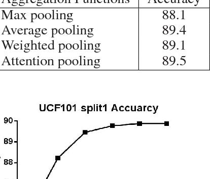 Ucf 101 Arxiv