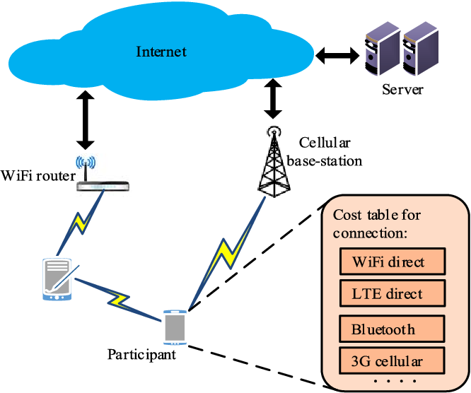 Data Collection and Wireless Communication in Internet of Things ...