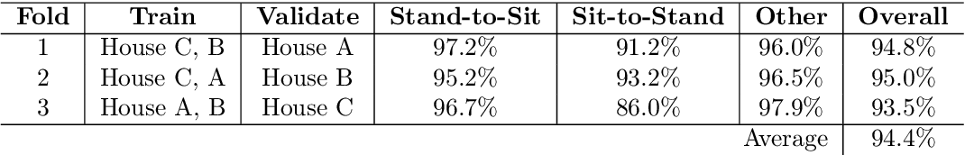 Figure 4 for Sit-to-Stand Analysis in the Wild using Silhouettes for Longitudinal Health Monitoring