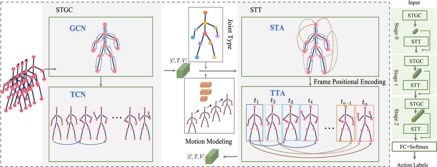 Figure 1 for GCsT: Graph Convolutional Skeleton Transformer for Action Recognition