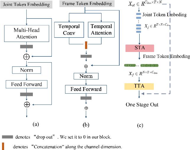 Figure 3 for GCsT: Graph Convolutional Skeleton Transformer for Action Recognition