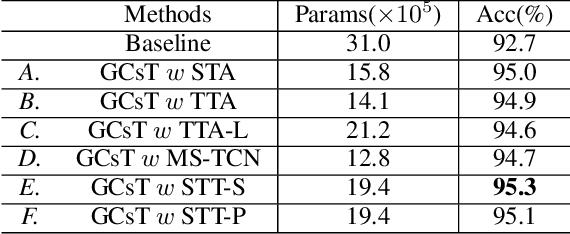 Figure 4 for GCsT: Graph Convolutional Skeleton Transformer for Action Recognition