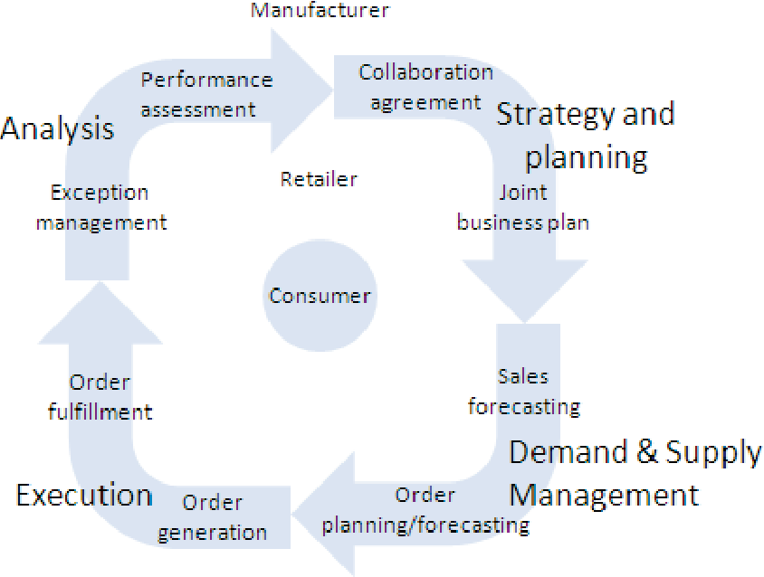 What Is Management In Supply Chain Management A Critical Review Of