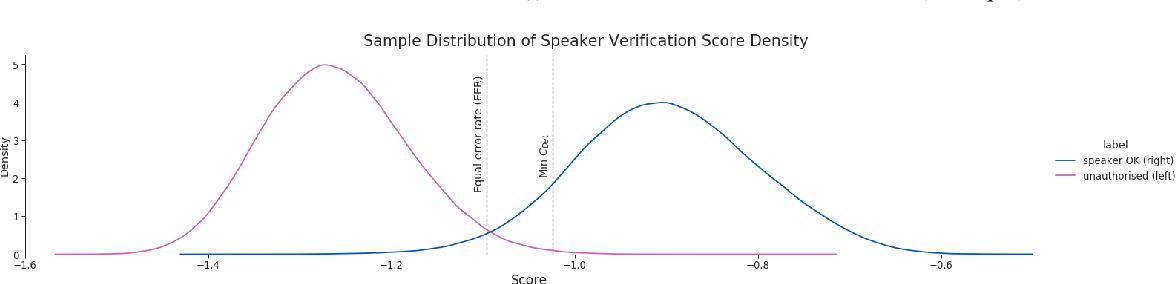Figure 1 for SVEva Fair: A Framework for Evaluating Fairness in Speaker Verification