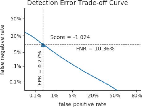 Figure 2 for SVEva Fair: A Framework for Evaluating Fairness in Speaker Verification