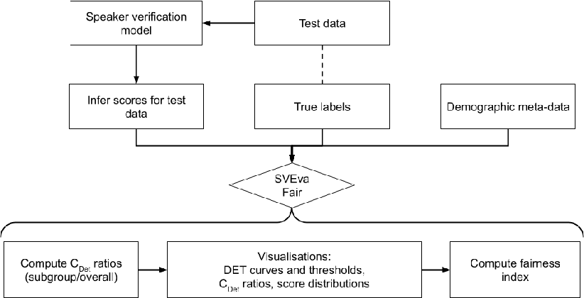 Figure 4 for SVEva Fair: A Framework for Evaluating Fairness in Speaker Verification