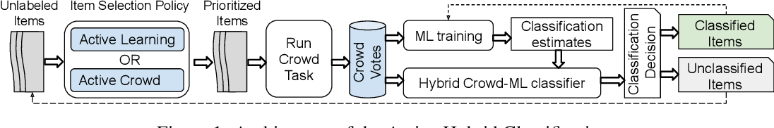 Figure 1 for Active Hybrid Classification