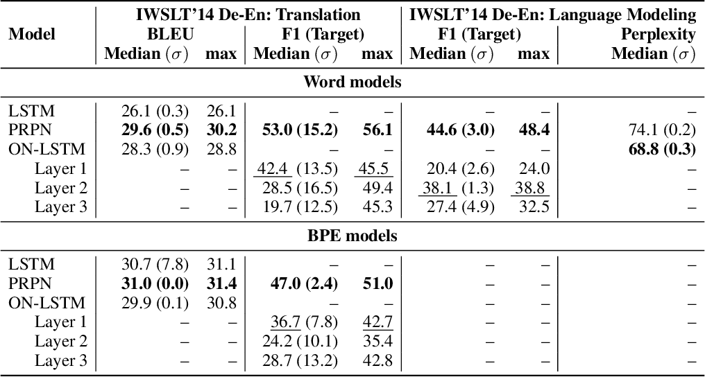 Figure 1 for Inducing Constituency Trees through Neural Machine Translation