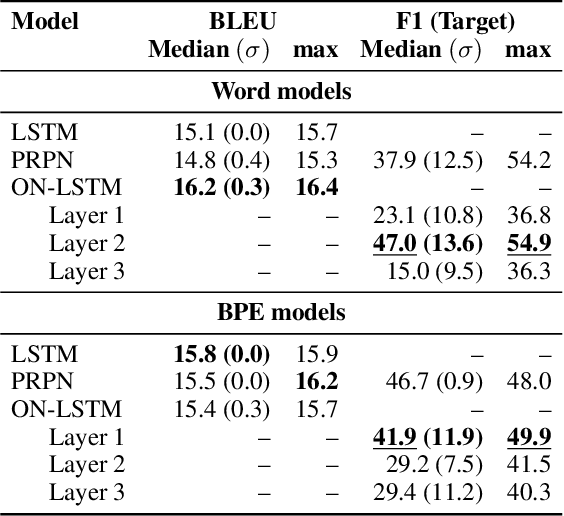 Figure 3 for Inducing Constituency Trees through Neural Machine Translation