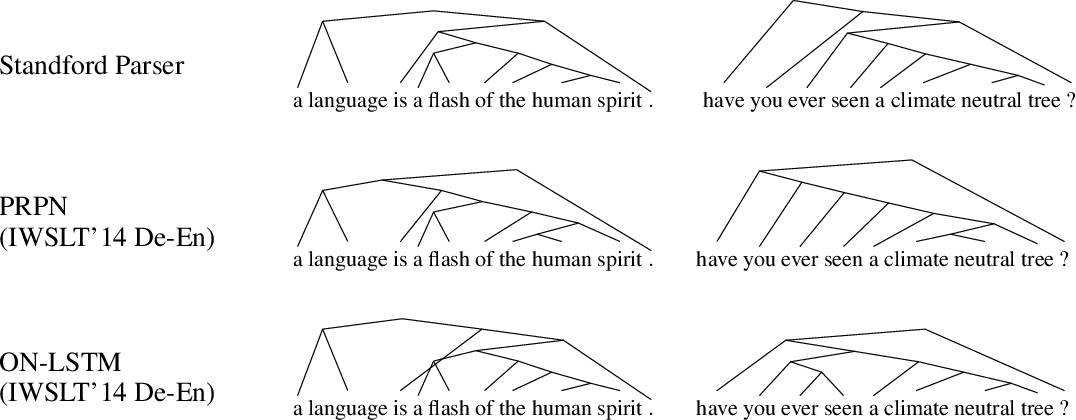 Figure 4 for Inducing Constituency Trees through Neural Machine Translation