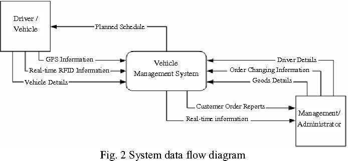 Figure 2 from study on rfid enabled real time vehicle management 2 system data flow diagram ccuart Images