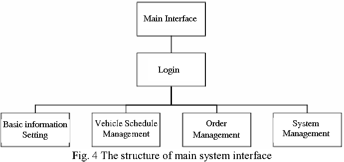Figure 2 from study on rfid enabled real time vehicle management figure 4 ccuart Images