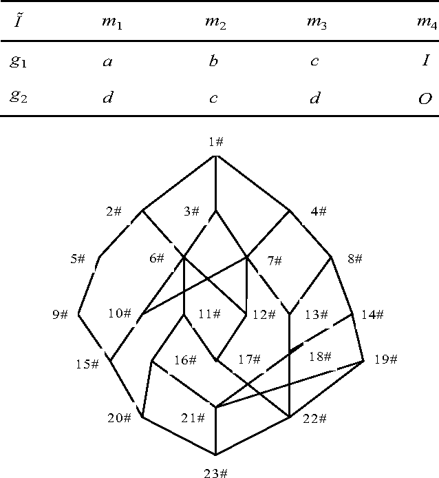 Figure 1 for Tacit knowledge mining algorithm based on linguistic truth-valued concept lattice