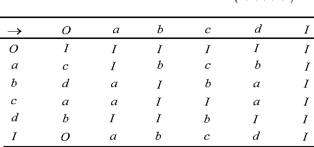 Figure 2 for Tacit knowledge mining algorithm based on linguistic truth-valued concept lattice