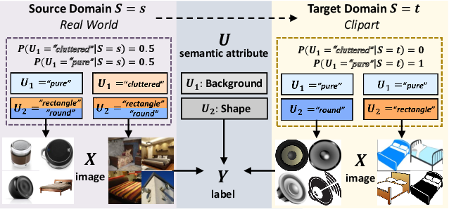 Figure 1 for Transporting Causal Mechanisms for Unsupervised Domain Adaptation