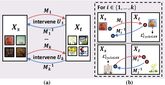 Figure 4 for Transporting Causal Mechanisms for Unsupervised Domain Adaptation