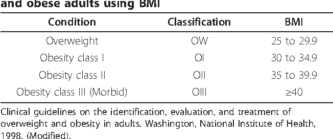 Clinical guidelines obesity adults