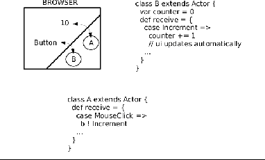 Figure 2 from Akka js: towards a portable actor runtime environment