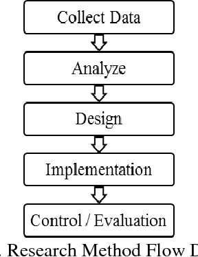 PDF] Lean Sigma Application for Bridge Improvement Project