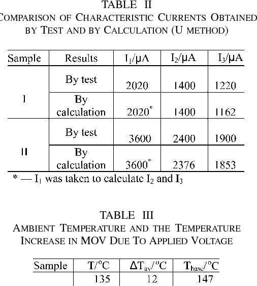 TABLE II COMPARISON OF CHARACTERISTIC CURRENTS OBTAINED BY TEST AND BY CALCULATION (U METHOD)