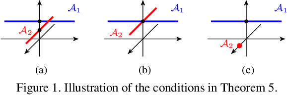 Figure 1 for Is an Affine Constraint Needed for Affine Subspace Clustering?