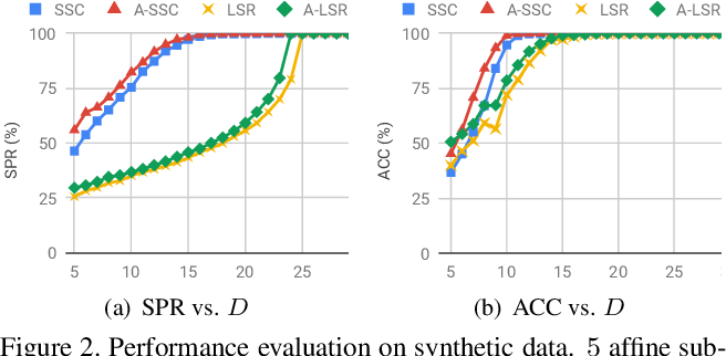 Figure 2 for Is an Affine Constraint Needed for Affine Subspace Clustering?