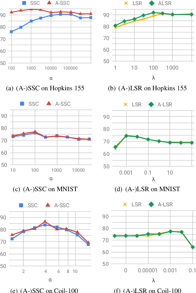 Figure 3 for Is an Affine Constraint Needed for Affine Subspace Clustering?