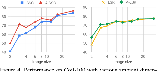 Figure 4 for Is an Affine Constraint Needed for Affine Subspace Clustering?