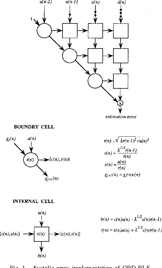 Finite Precision Error Analysis Of Qrd Rls And Star Rls Adaptive