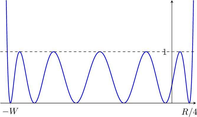 Figure 2 for Learning Halfspaces with Tsybakov Noise