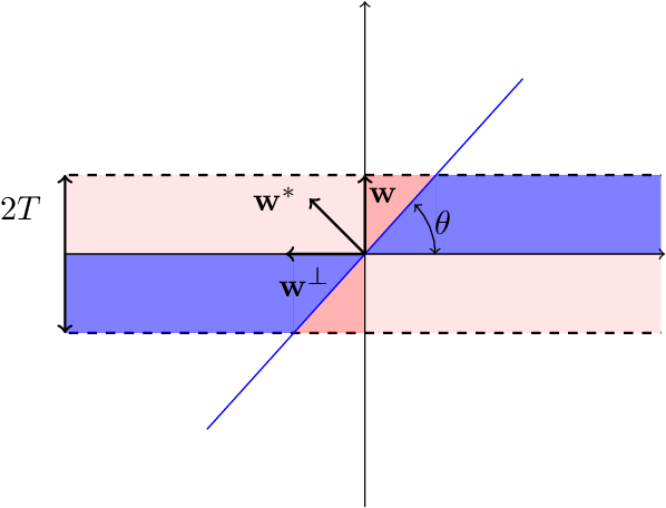 Figure 1 for Learning Halfspaces with Tsybakov Noise