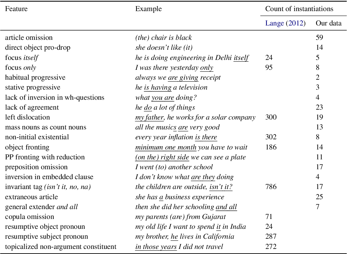 Figure 2 for Learning to Recognize Dialect Features