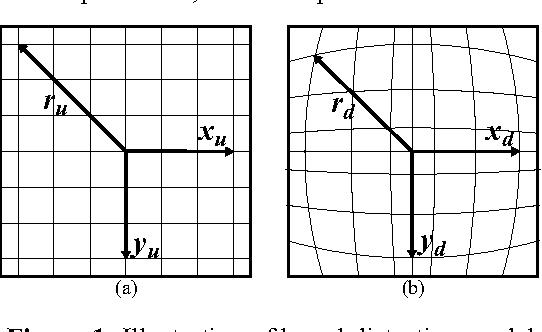 PDF] A Real-time FPGA Implementation of a Barrel Distortion