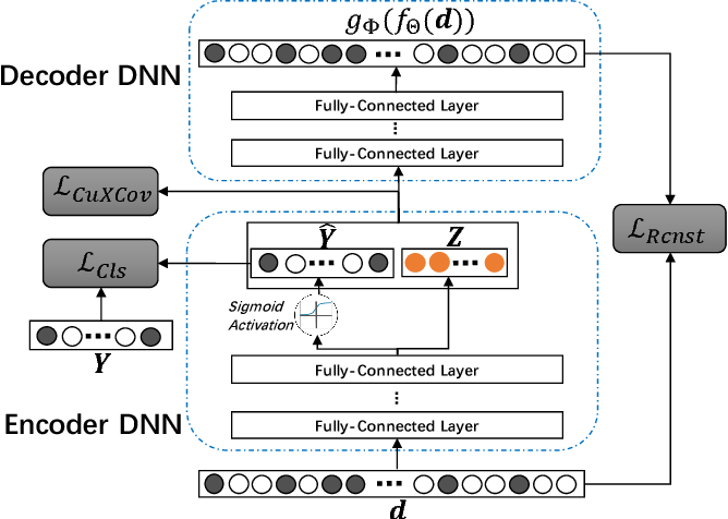 Figure 1 for Multi-Label Robust Factorization Autoencoder and its Application in Predicting Drug-Drug Interactions