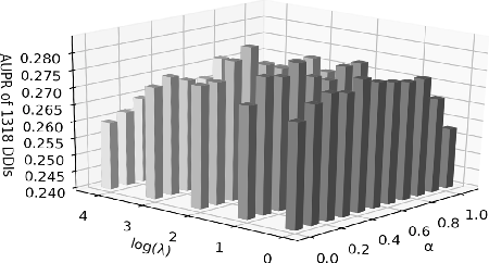 Figure 3 for Multi-Label Robust Factorization Autoencoder and its Application in Predicting Drug-Drug Interactions